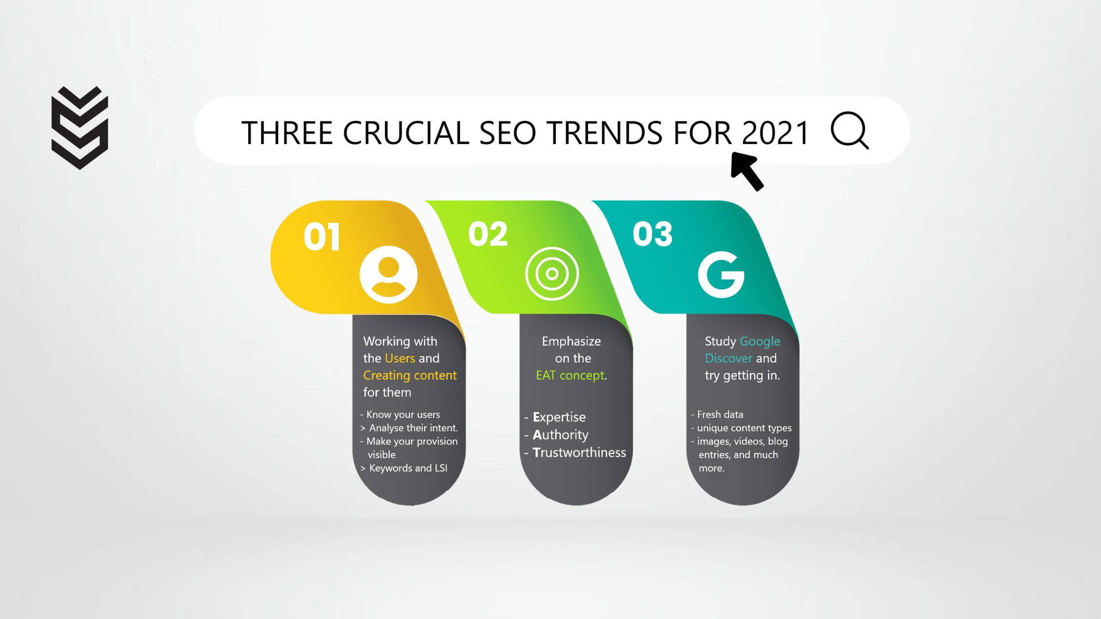 SEO trends in 2021: Best 3 Tactics to Increase Website Traffic