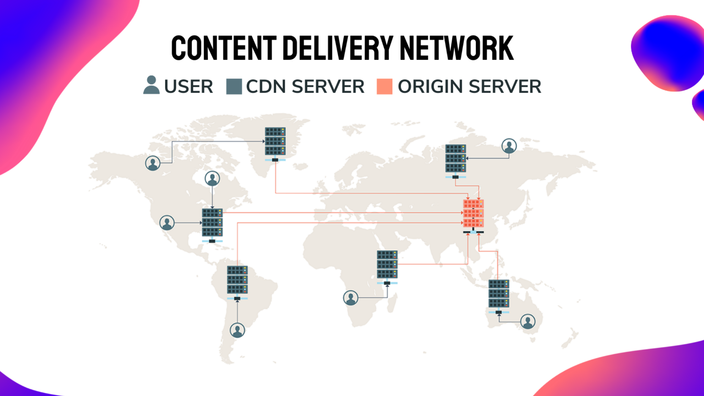 5 Benefits of Content Delivery Network (CDN)